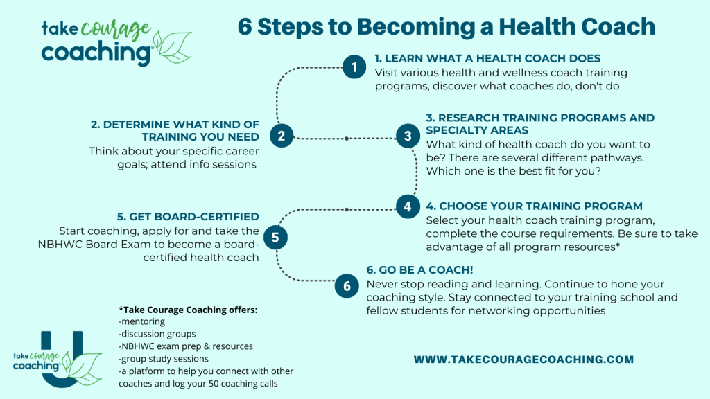 Flow chart showing the 6 steps to become a health and wellness coach