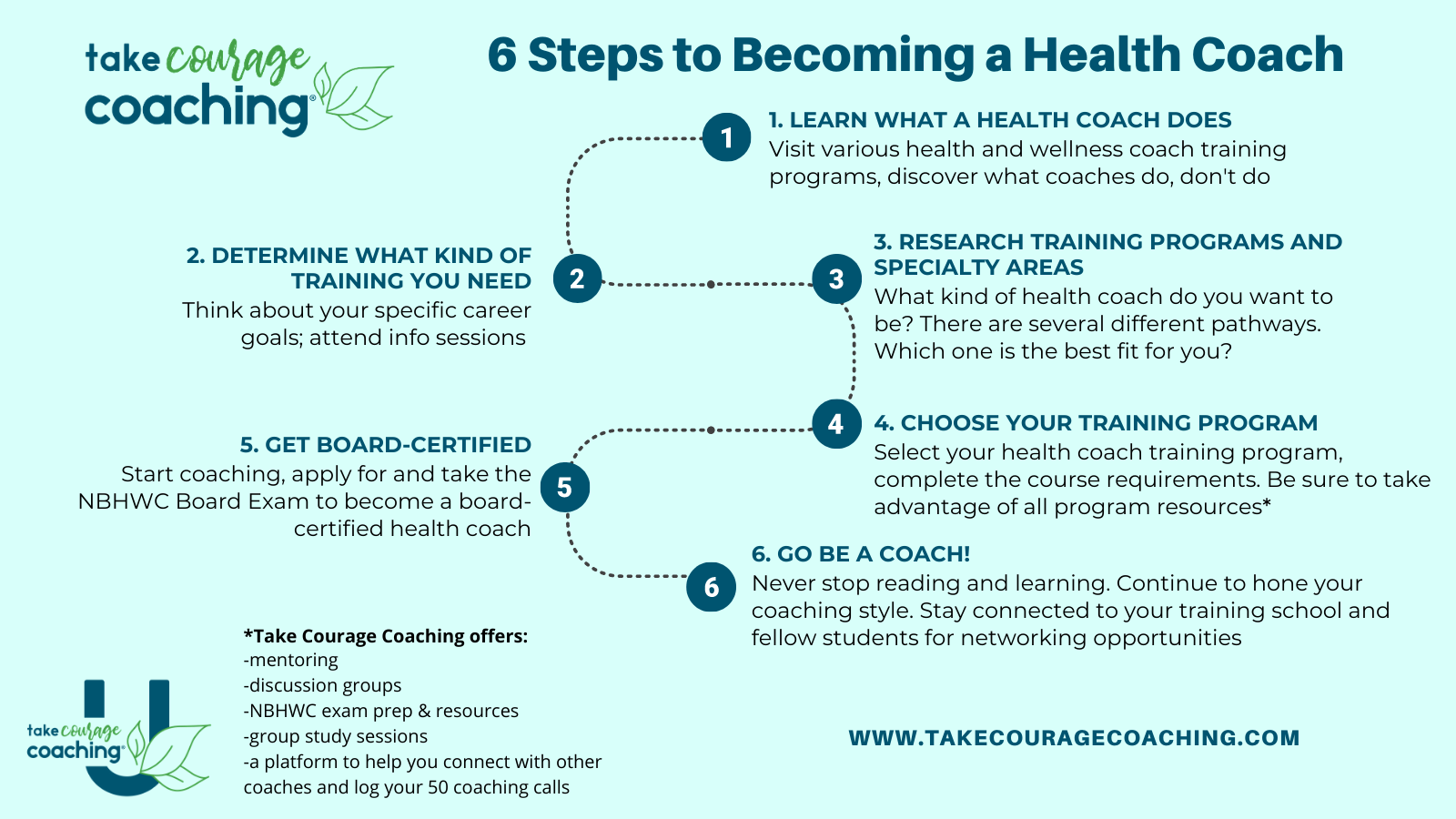 Roadmap showing 6 steps to becoming a health and wellness coach